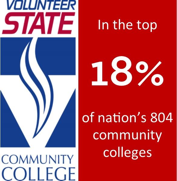 Vol State in top 18 percent nationwide