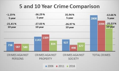 Crime Scale Graphic
