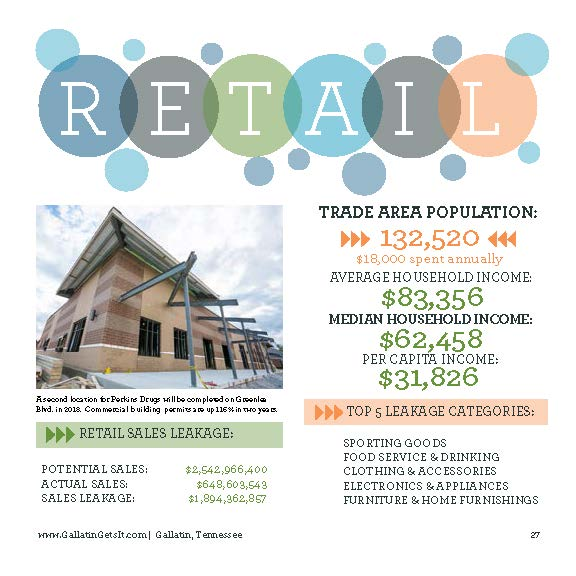 Stats on locating retail in Gallatin
