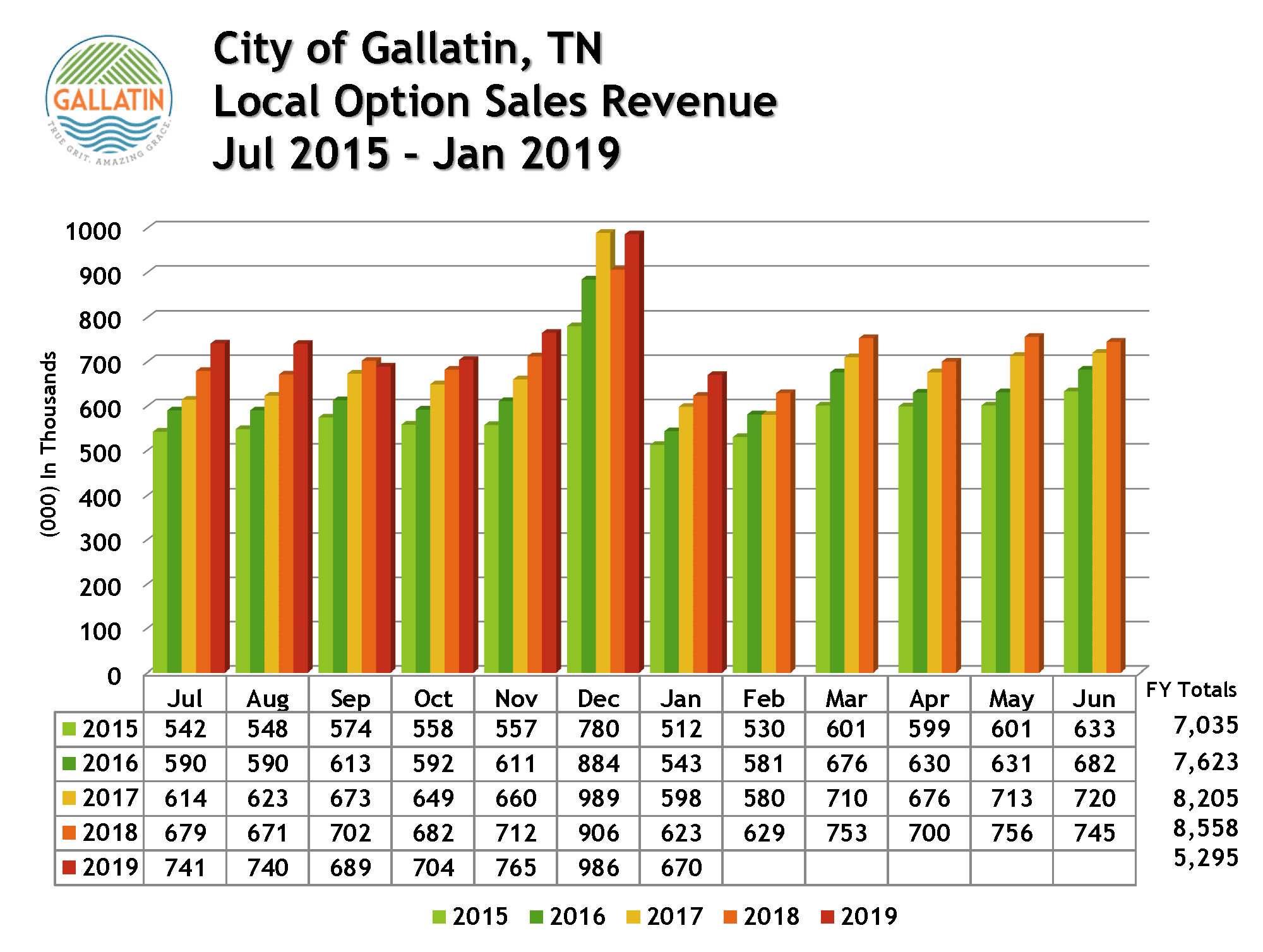 Pages from Sales Revenue Jul 2014 - Jan 2019